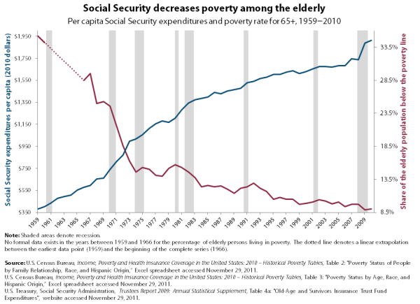 Social_Security_Expenditure_and_Eldery_Poverty,_1959-2010