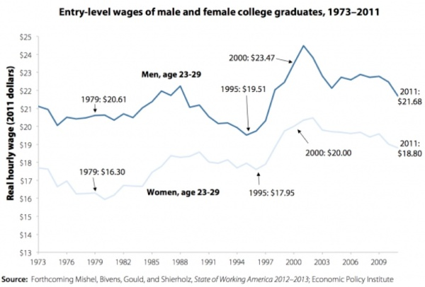 ENTRY LEVEL WAGES
