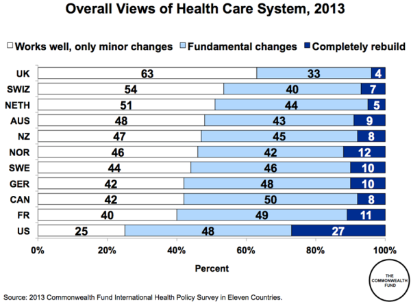 HEALTH CARE POLL FOR MAJOR COUNTRIES