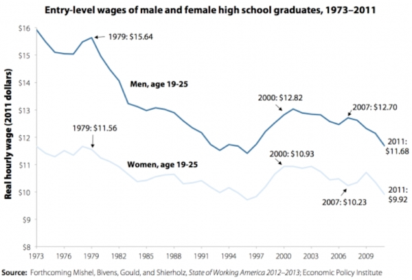 High School Graduate Wages 1973 to 2012