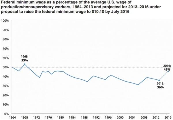 Min wage Graph