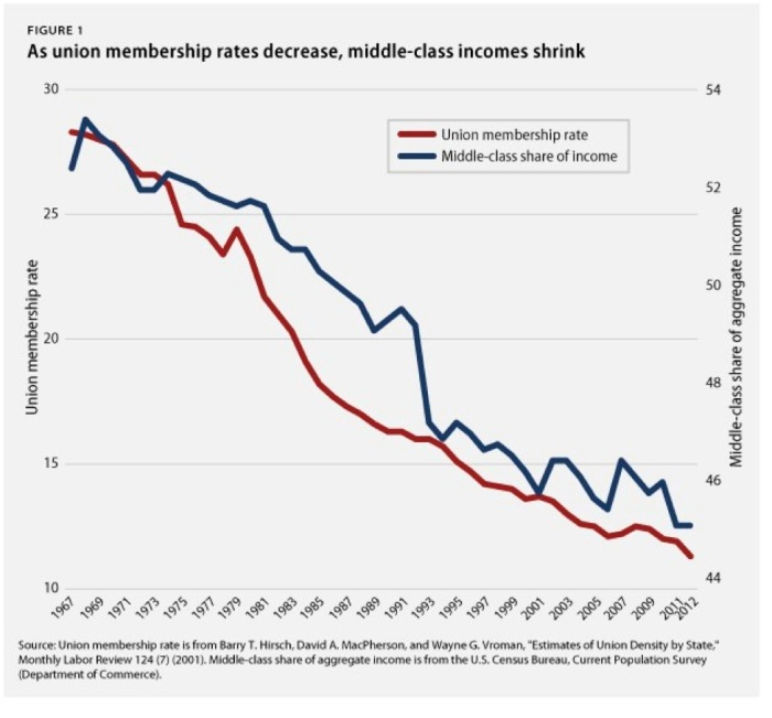 UNION VERSUS MIDDLE CLASS INCOME