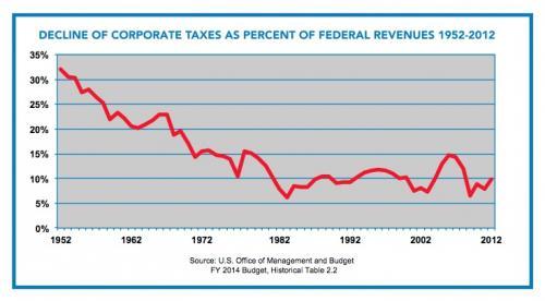 Corporate tax dodgers