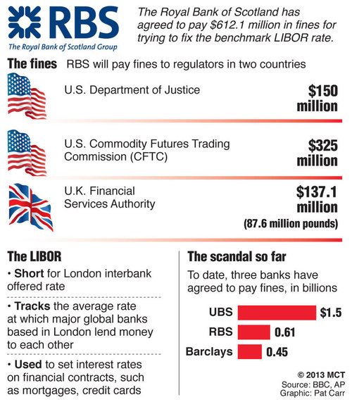 libor rate manipulation What's the difference between euribor and libor the london interbank offered rate, more commonly referred to as libor, represents the average interest rate that.