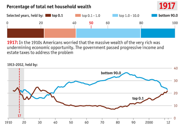 O.1% MORE WEALTH THAN 90%