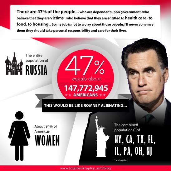 ROMNEY 47%