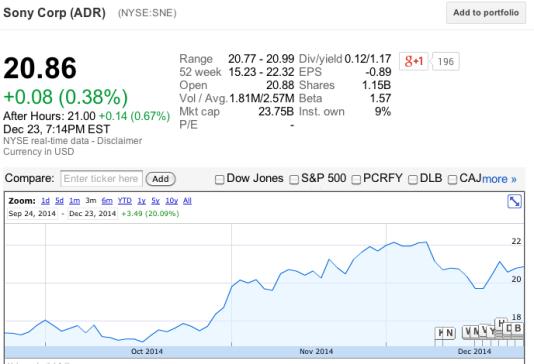 SONY STOCK PRICE