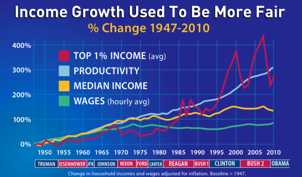 GOP SCREWED THE 99+% WITH TRICKLE DOWN LIES!