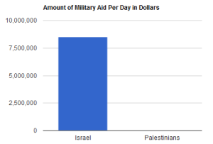 MILITARY AID TO PER DAY TO ISREALIS VERSUS PALESTINIANS
