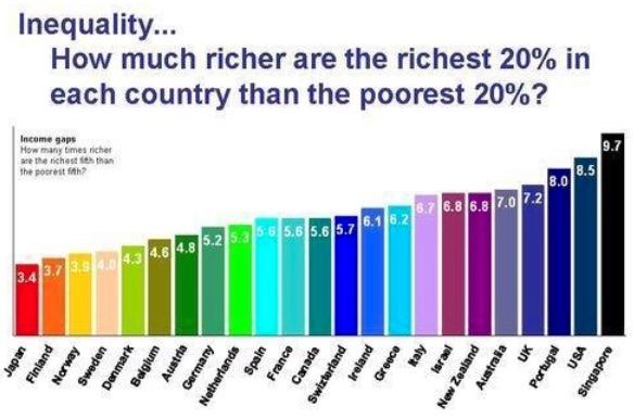 INEQUALITY BY NATION