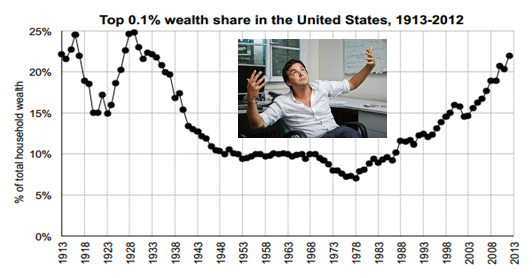PIKETTY = 0.1% SHARE OF WEALTH