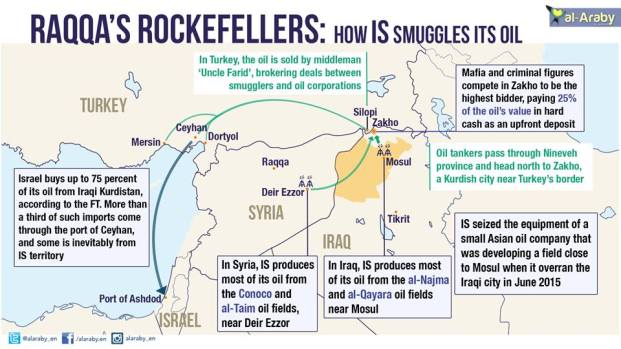 ISIS CASH COMES FROM SALE OF ILLEGAL OIL VIA TURKEY + ISRAEL