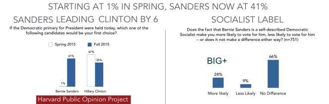 SANDERS LEADS CLINTON BY 6%