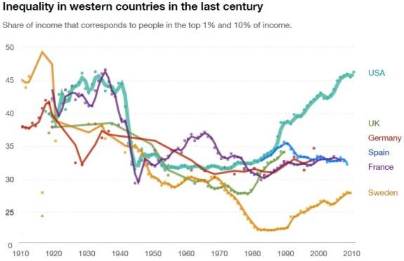INEQUALITY U.S. VERSUS SWEDEN