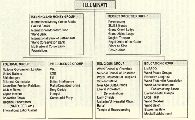 illuminati-structure