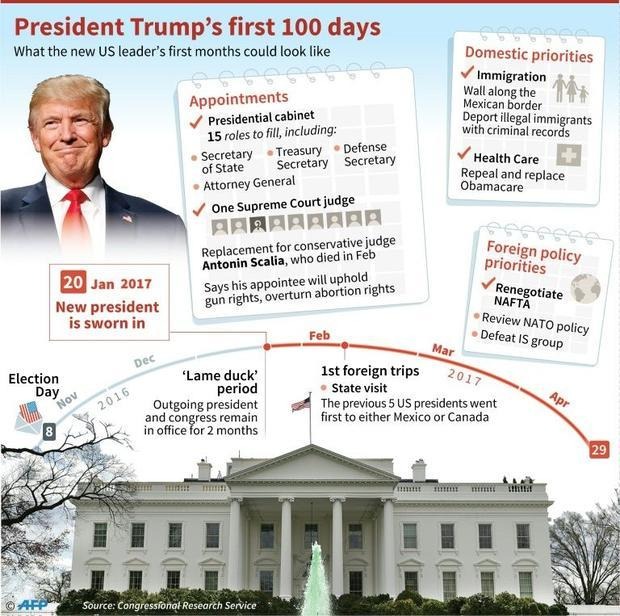 trump-plan-for-first-100-days