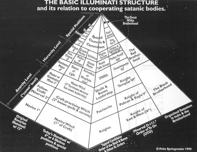 basic-illuminati-structure
