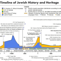 TIMELINE OF JEWISH EVENTS FROM 3+ MILLION YEARS AGO TO TODAY - TRACING THE ORIGINS OF THE TORAH + MOSES & HIS FIVE BOOKS + TALMUD + KABALLAH + WARS + POLITICS + REGIMES