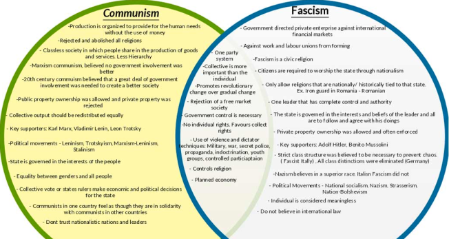 Capitalism Vs Communism Venn Diagram Buyuebangtable